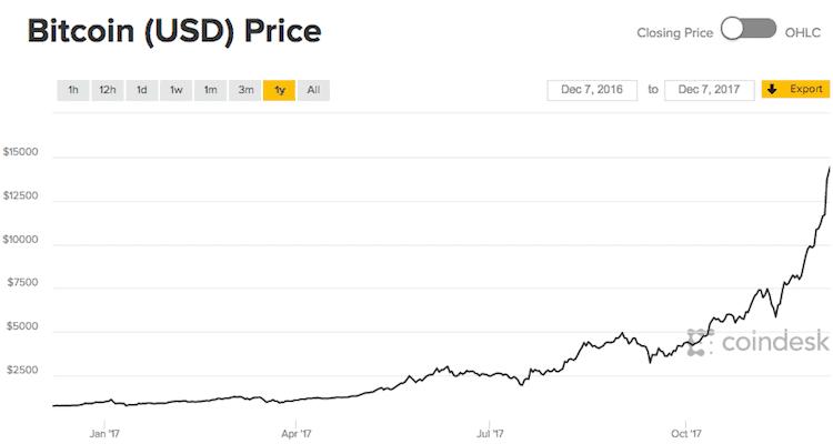 Ecolución del precio de Bitcoins