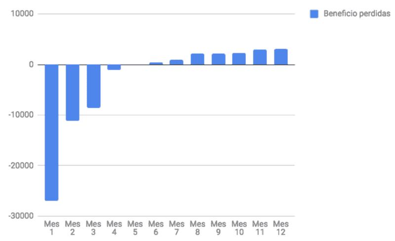 Gráficos plan financiero