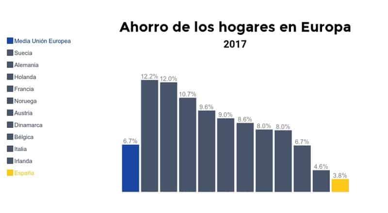 Ahorro de las familias en España