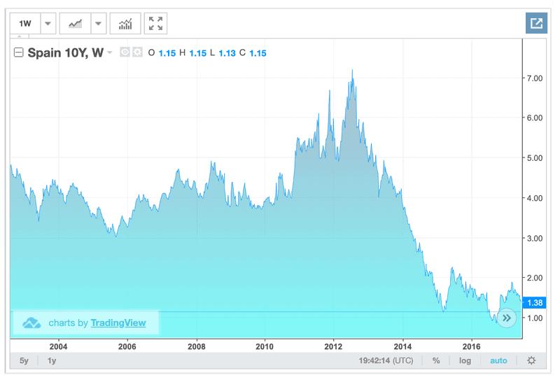 Evolución del bono español a 10 años
