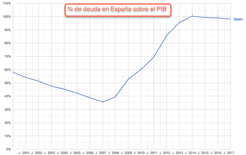 Deuda pública de España con relación a su PIB
