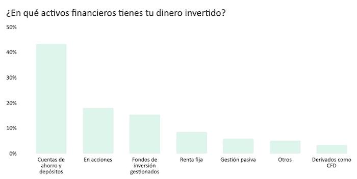 En qué activos invierten los españoles en 2021
