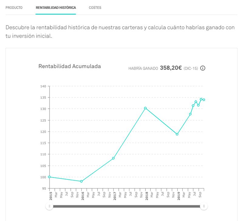 Rentabilidad histórica de Popcoin para carteras de fondos indexados