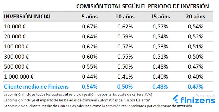 Reducción de las comisiones con Finizens con el paso del tiempo