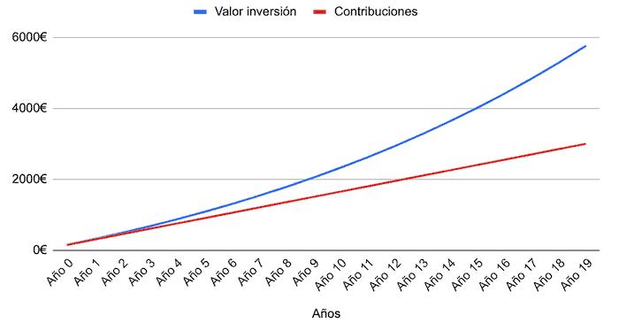 Inversión de las comisiones