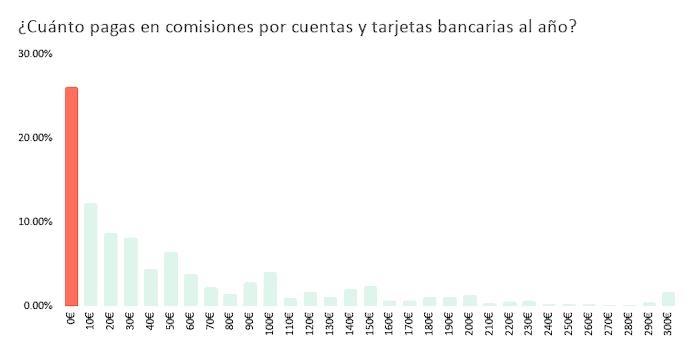¿Cuánto pagas en comisiones por cuentas y tarjetas bancarias al año_