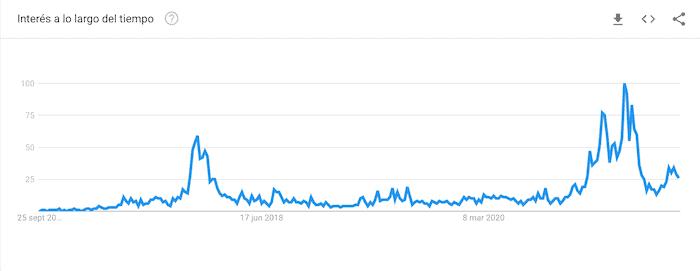 Popularidad de Bitpanda